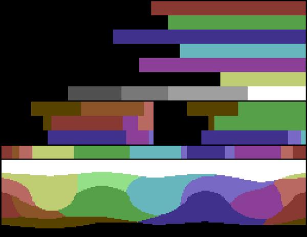 C64 Colour Pallet